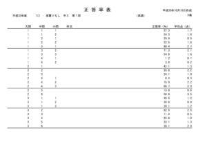 2018.10.18滋賀V1-英語正答率表のサムネイル
