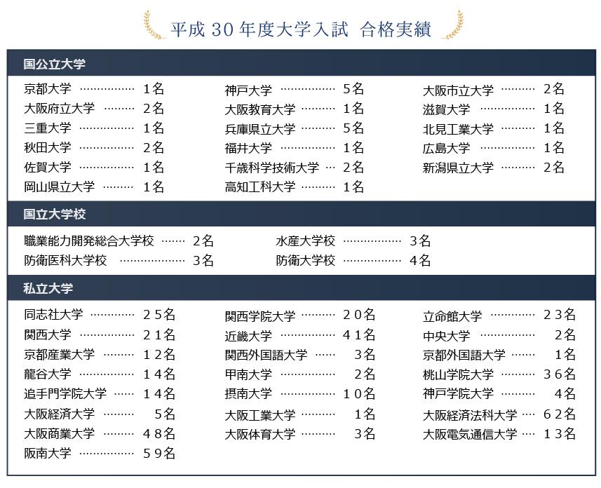 興國2019年度合格実績