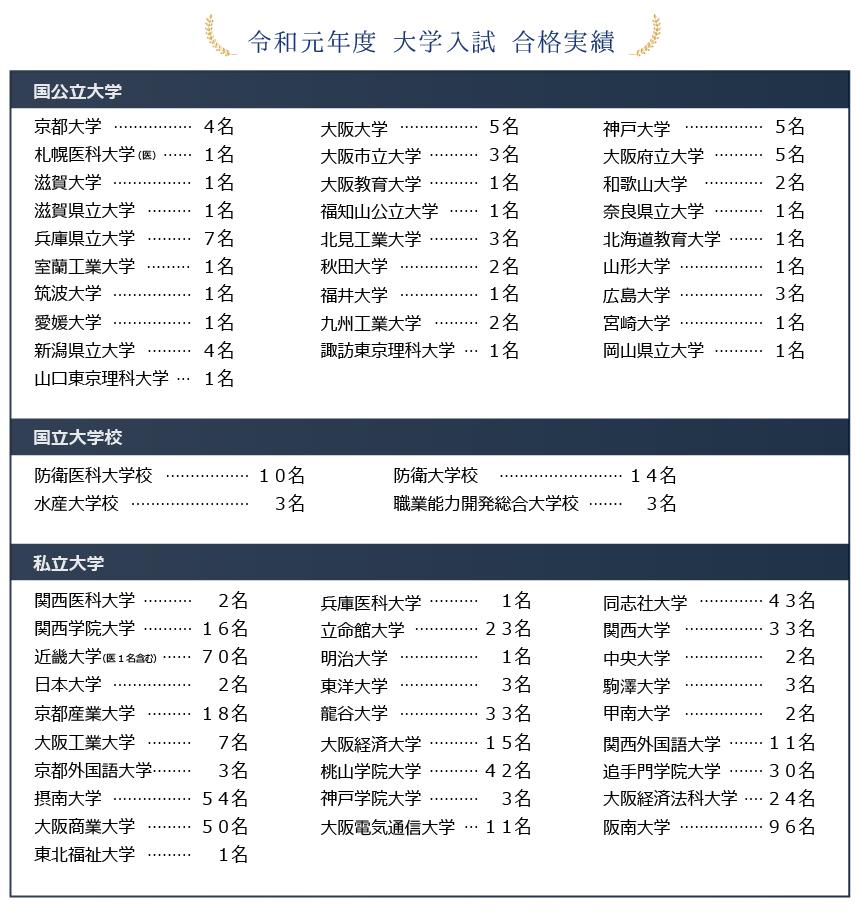 興國2020年度合格実績